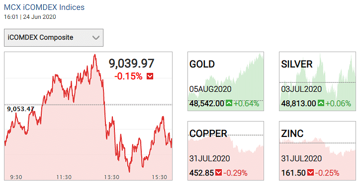 Gold and silver prices on 24 June 2020.