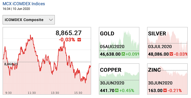 Gold and Silver prices on 10 June 2020.