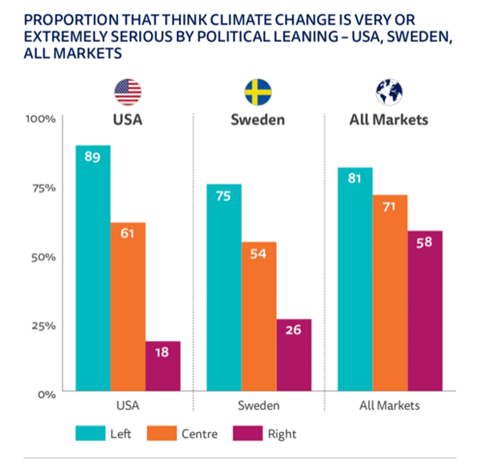 Right-wingers tend to take climate change less seriously – especially in the US and Sweden.