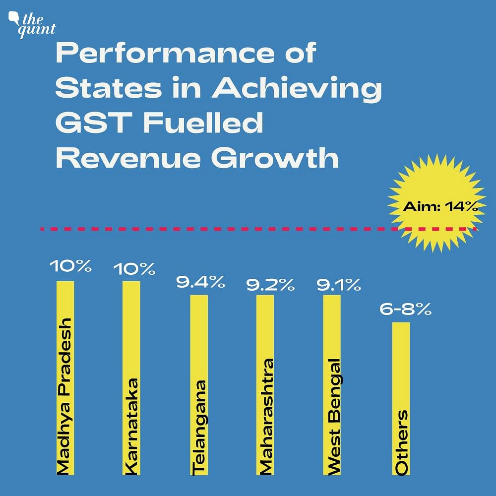 Not a single large state has managed to hit the 14 percent revenue growth target.