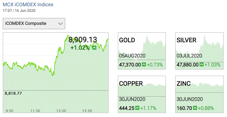 Gold and silver prices on 16 June 2020.