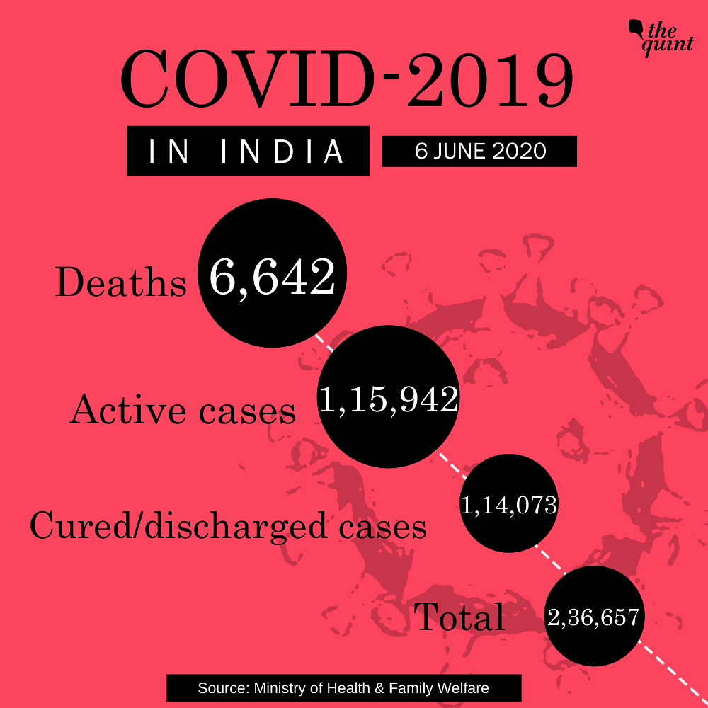 COVID-19: India's Tally Over 2.36 Lakh, 6th Worst-Hit  In World