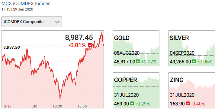 Gold and silver prices on 29 June 2020
