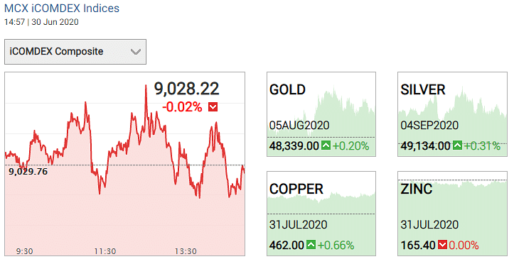 Gold and silver prices on 30 June