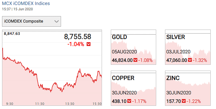 Gold and silver prices 15 June 2020.