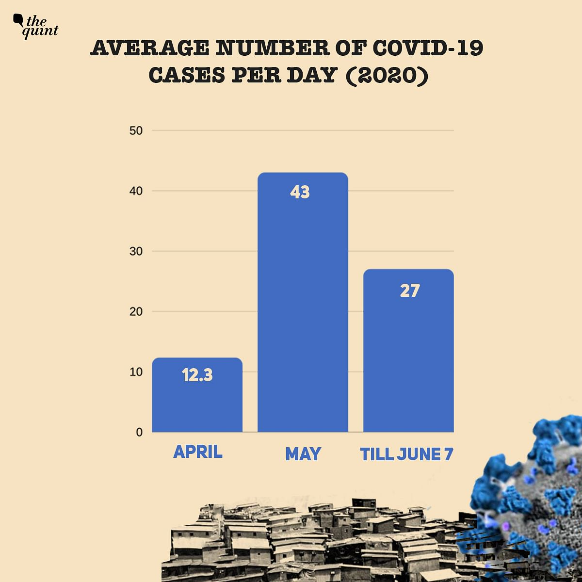 Fewer Cases, Deaths: How Dharavi Dealt With The COVID-19 Crisis
