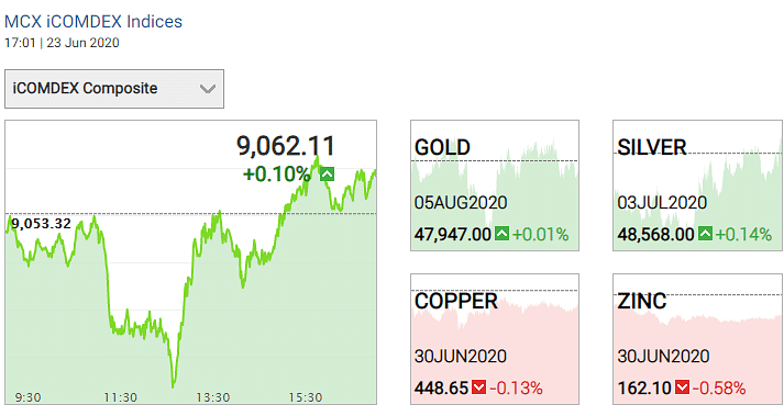 Gold and silver prices on 23 June