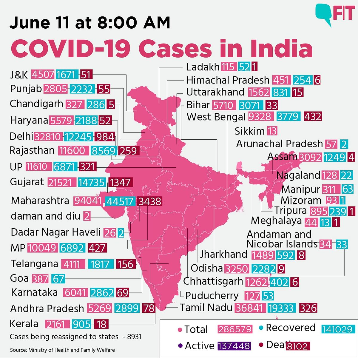COVID-19 India Update: 10k Fresh Cases, 375 Deaths a Day