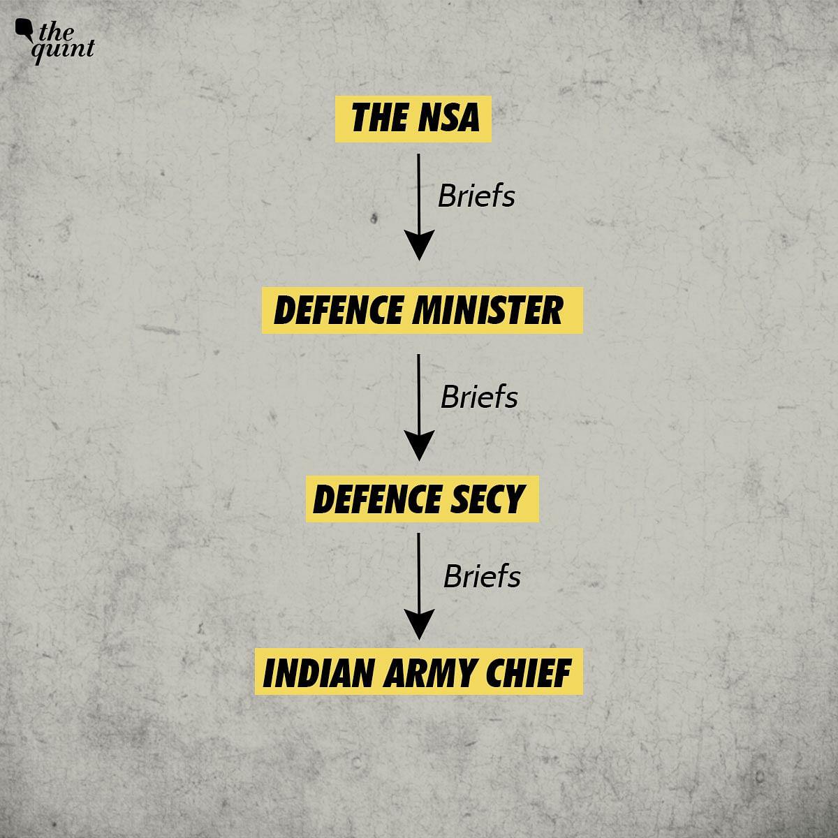 India-China Border Issue: Flow chart on intelligence inputs sharing.