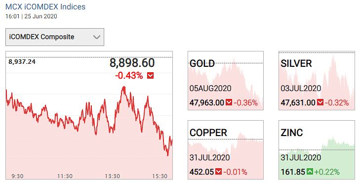 Gold and silver prices on 25 June 2020.