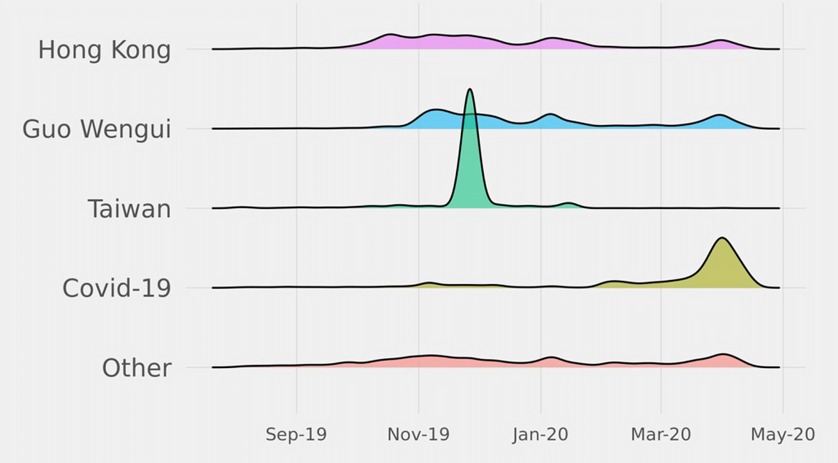 Topic distribution over time in the Twitter dataset