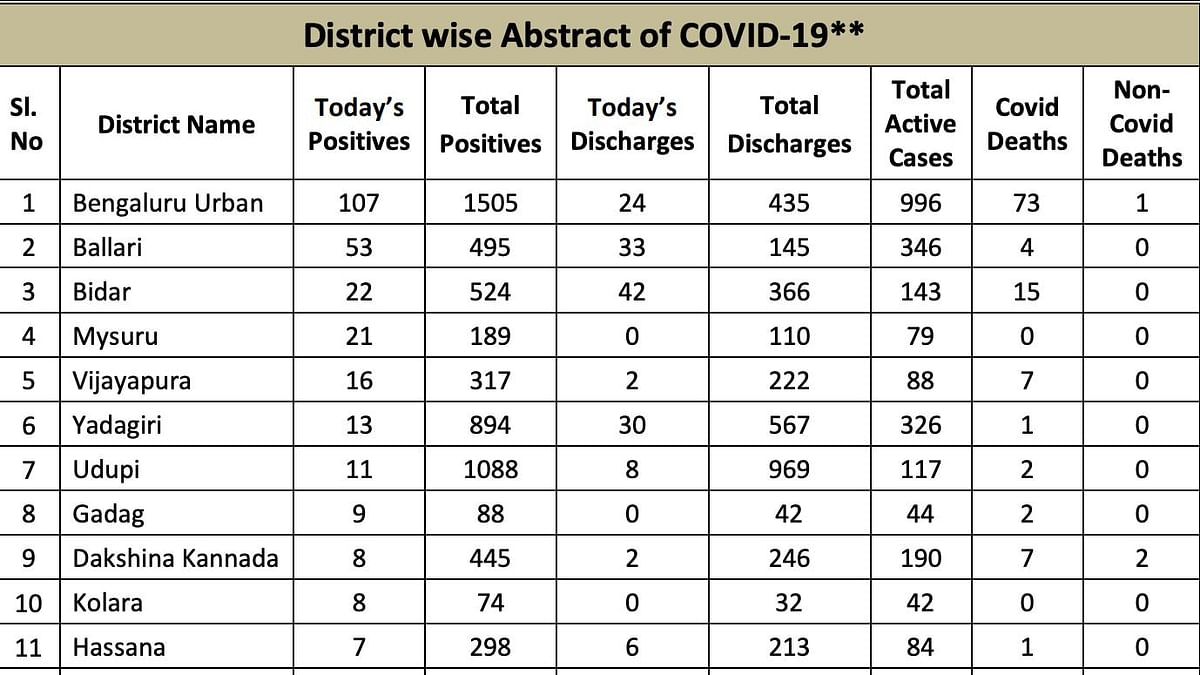 District wise details of COVID-19 cases in Karnataka.