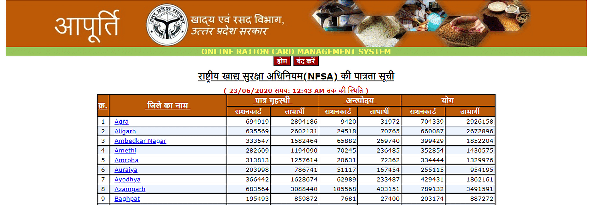 List of Uttar Pradesh districts.