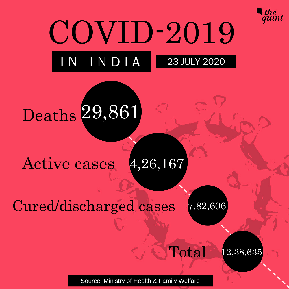 Biggest Spike of 45k Cases Takes India's COVID Tally to Over 12 L