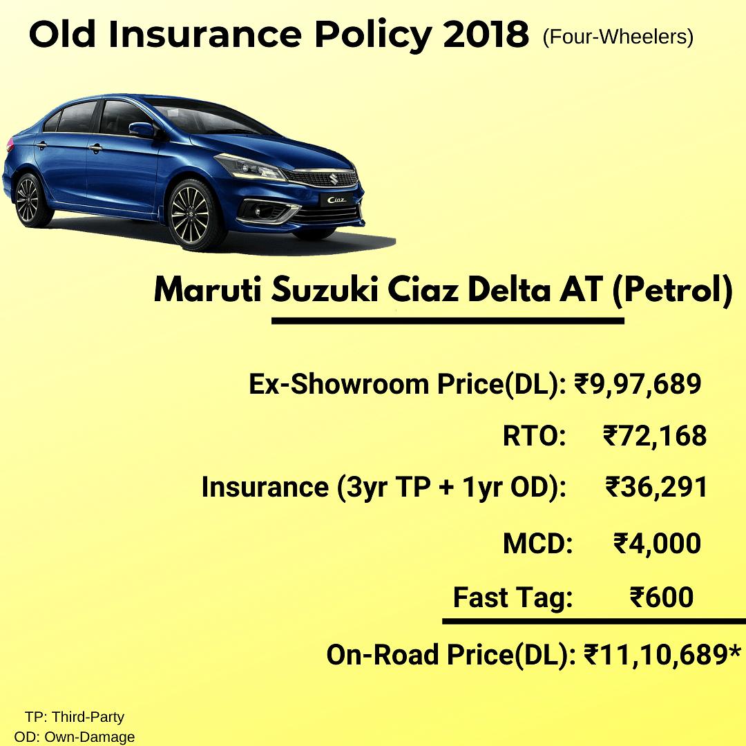 Old motor insurance policy break-up for Maruti Suzuki Ciaz.