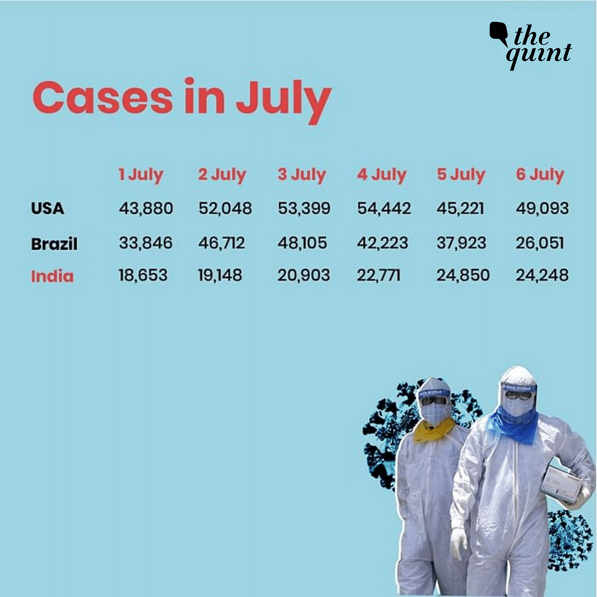 India Ranks 3rd Globally in COVID-19 Cases: How Did We Get Here?