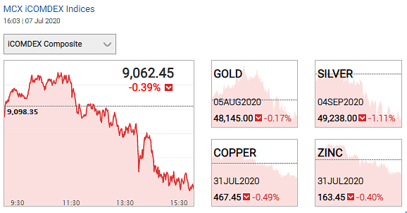 Gold and silver prices on 7 July 2020.