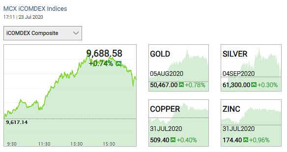 Gold and silver prices on 23 July 2020.
