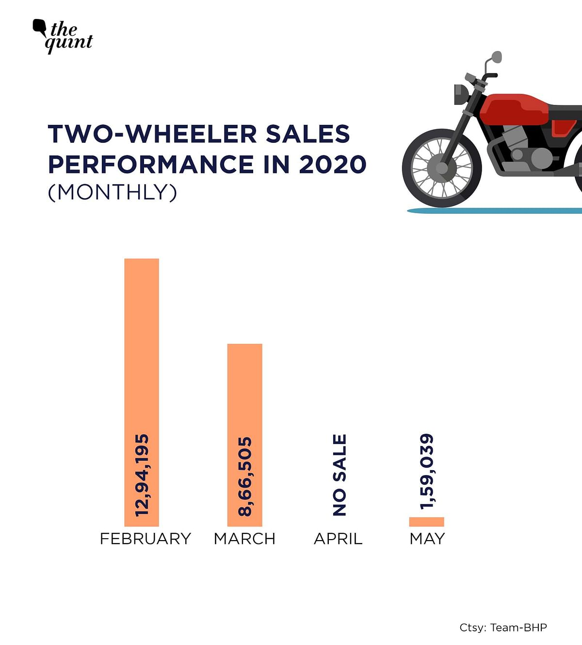 Monthly sales for two-wheelers in India post lockdown.