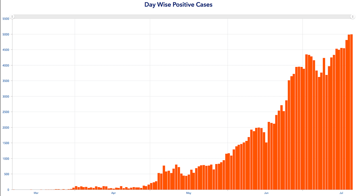 Day-wise positive cases in Tamil Nadu as on 19 July.