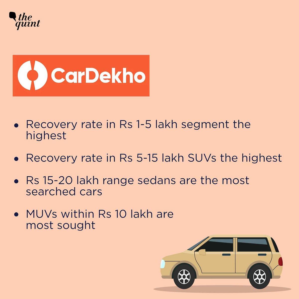 Car search portal CarDekho has seen a rise in demand for sedans.
