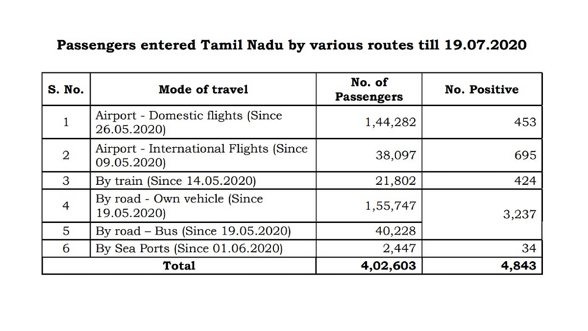 Of 4,02,603 passengers who have entered Tamil Nadu till 19 July, 4,843 have tested positive for COVID-19.