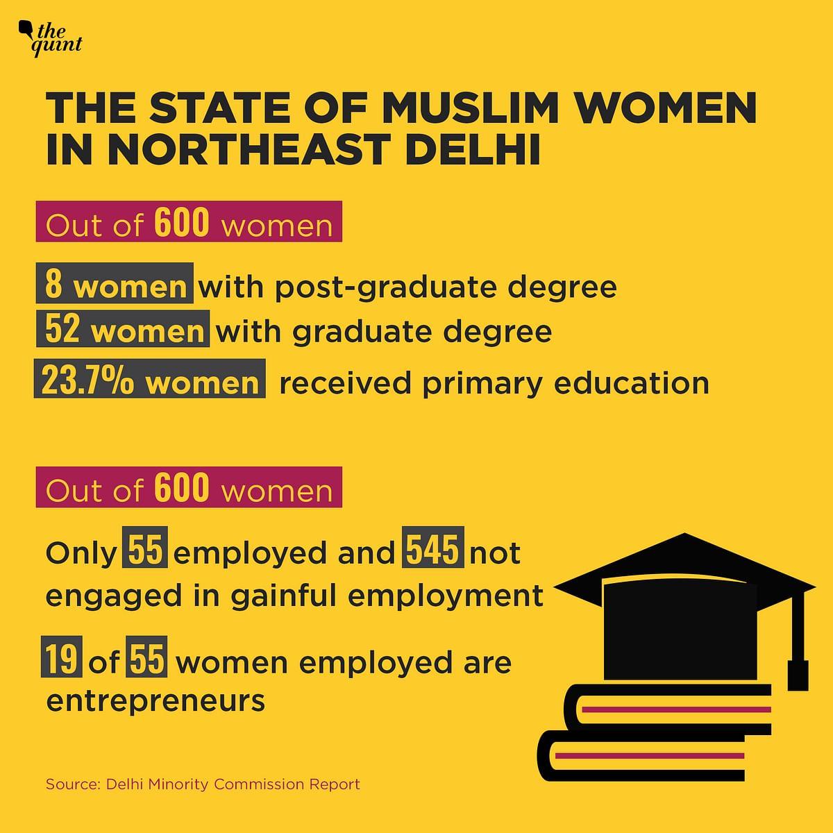 93% Muslim Women In NE Delhi Favour Triple Talaq Verdict: Study