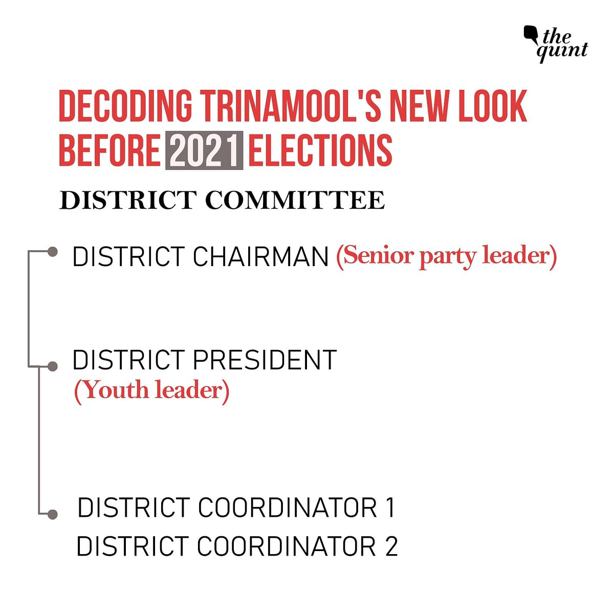 The district committee has the chairman at the top, followed by the district president.