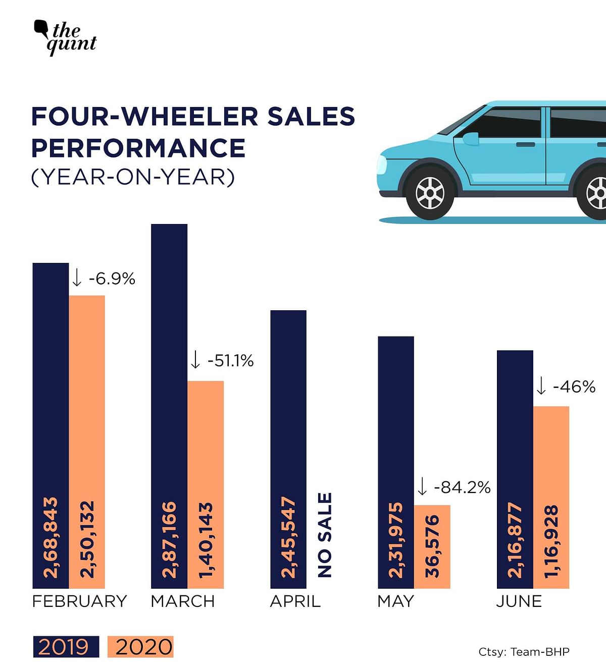 Monthly year-on-year passenger vehicles sales for 2019-2020 post lockdown.