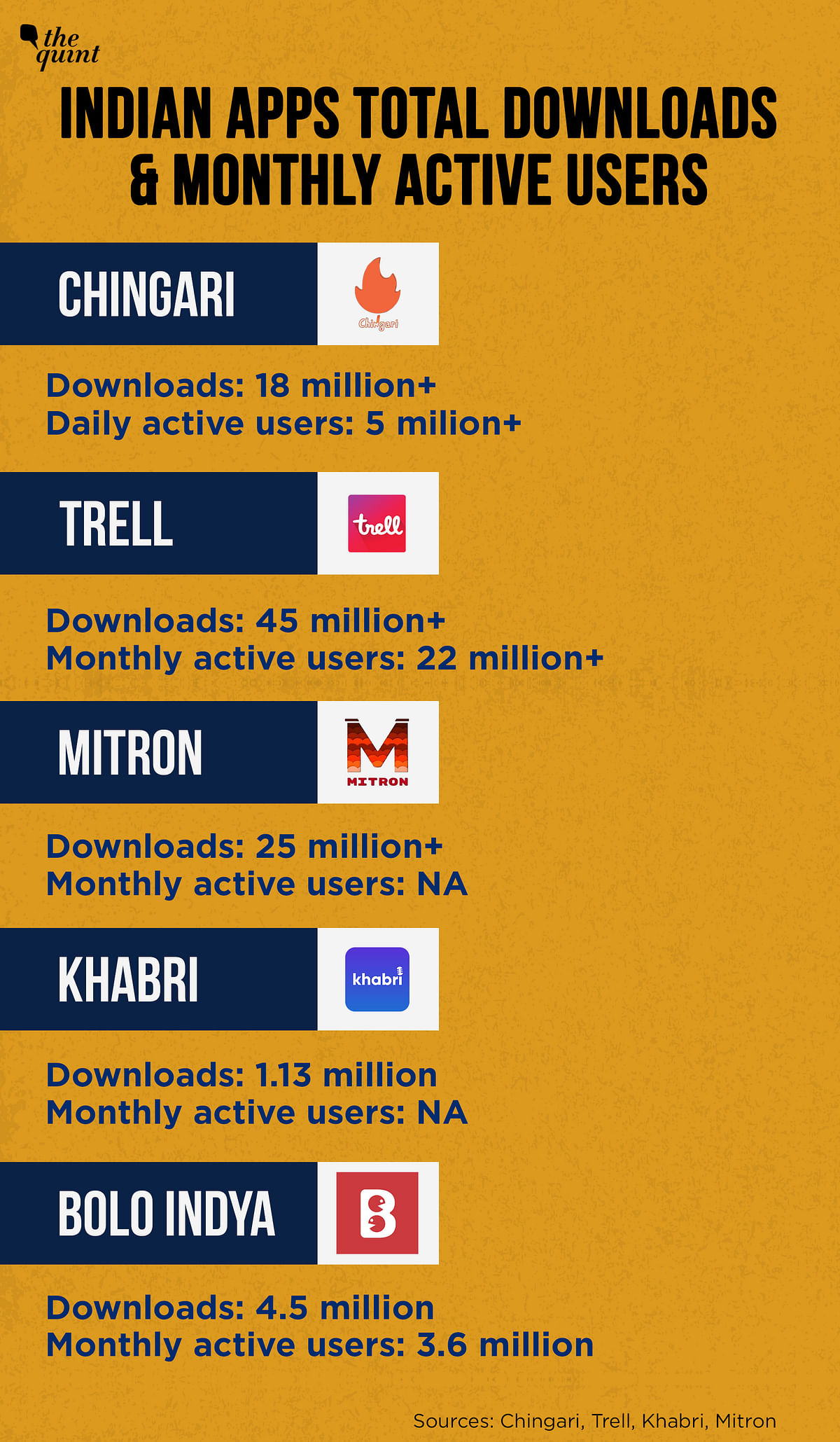 A look at some of the Indian apps and their engagement in India.