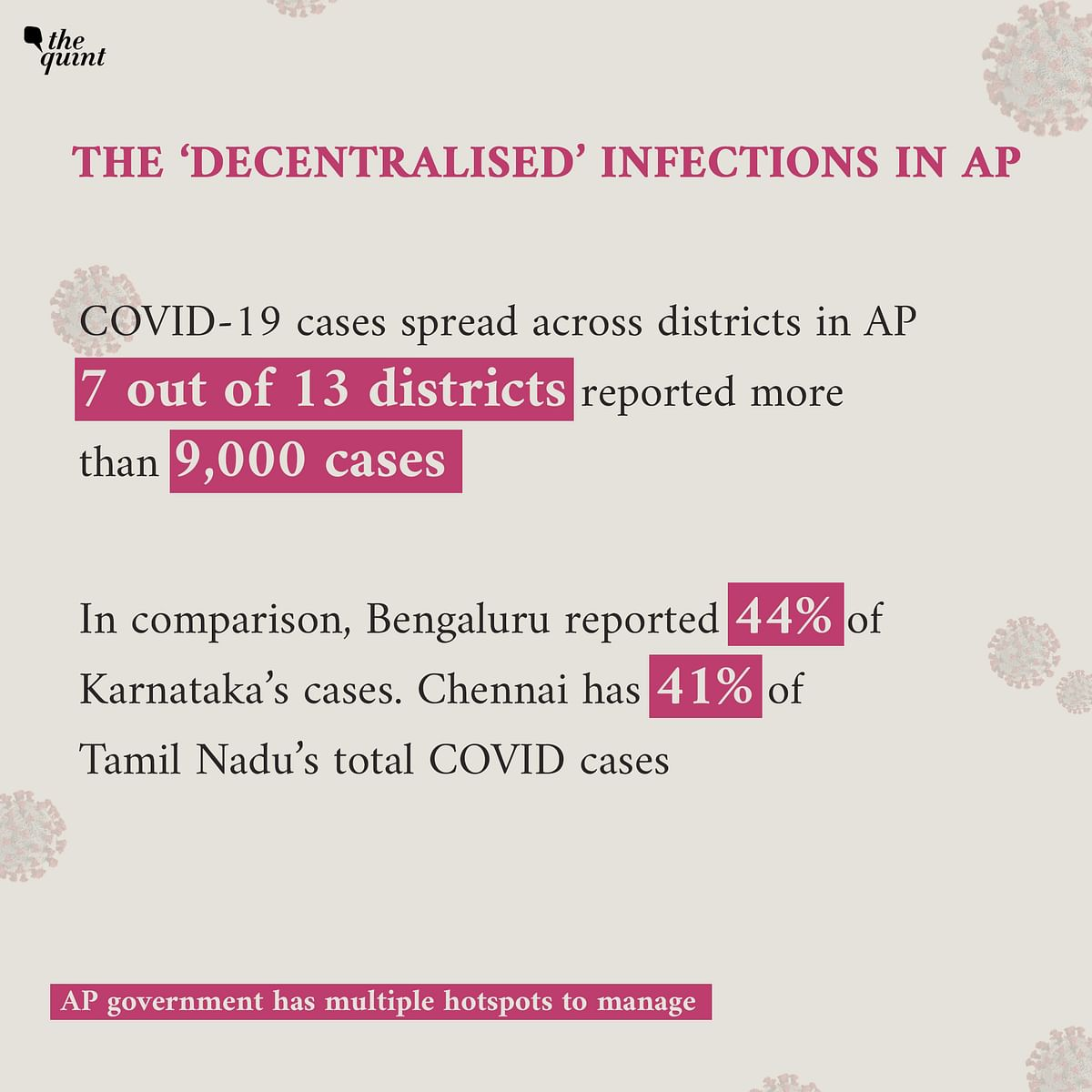 60,000 Cases In 7 Days! Decoding Andhra Pradesh's COVID-19 Spike