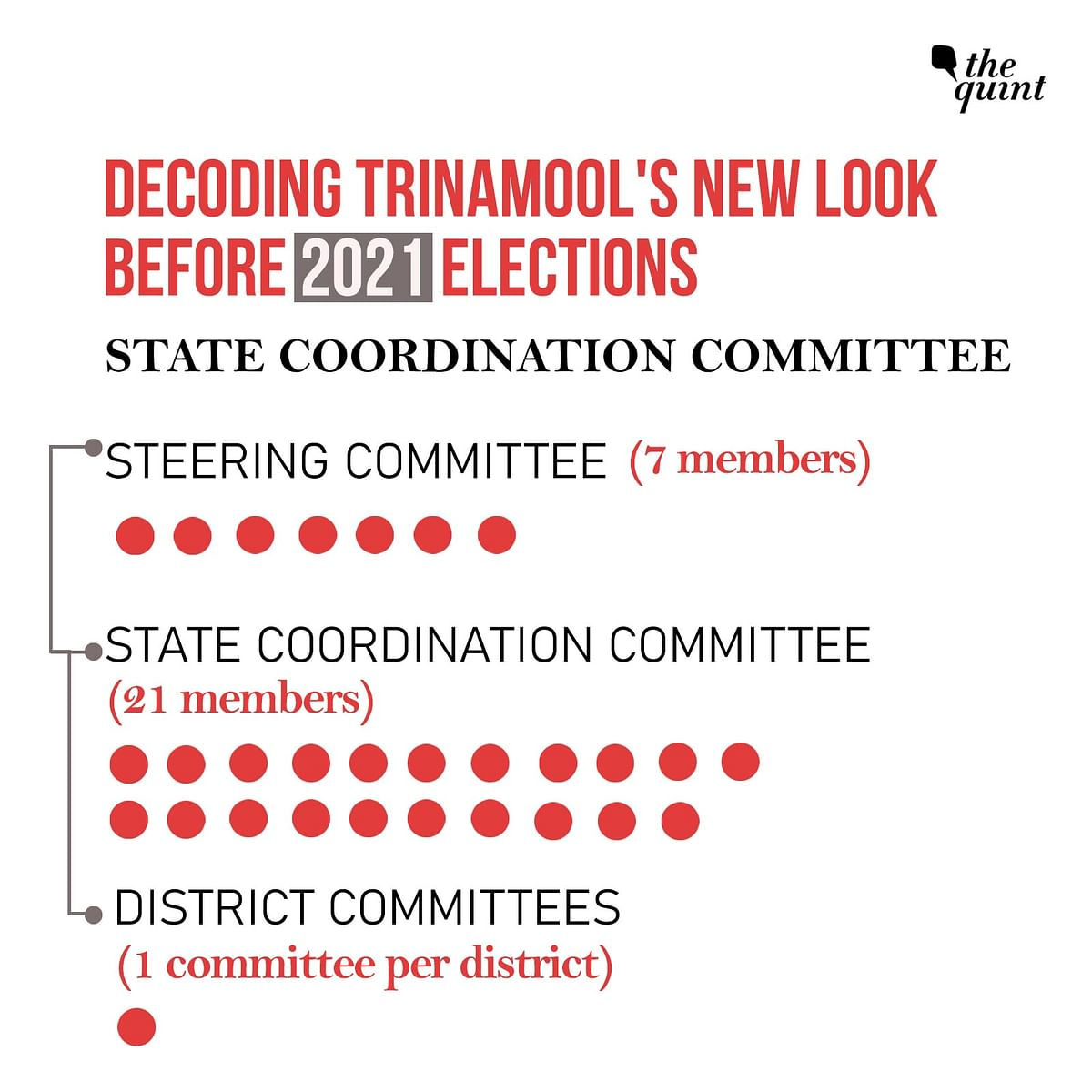 "In its new structure, a ""State Coordination Committee"" has been formed by the Trinamool, which is the main working committee of the party."