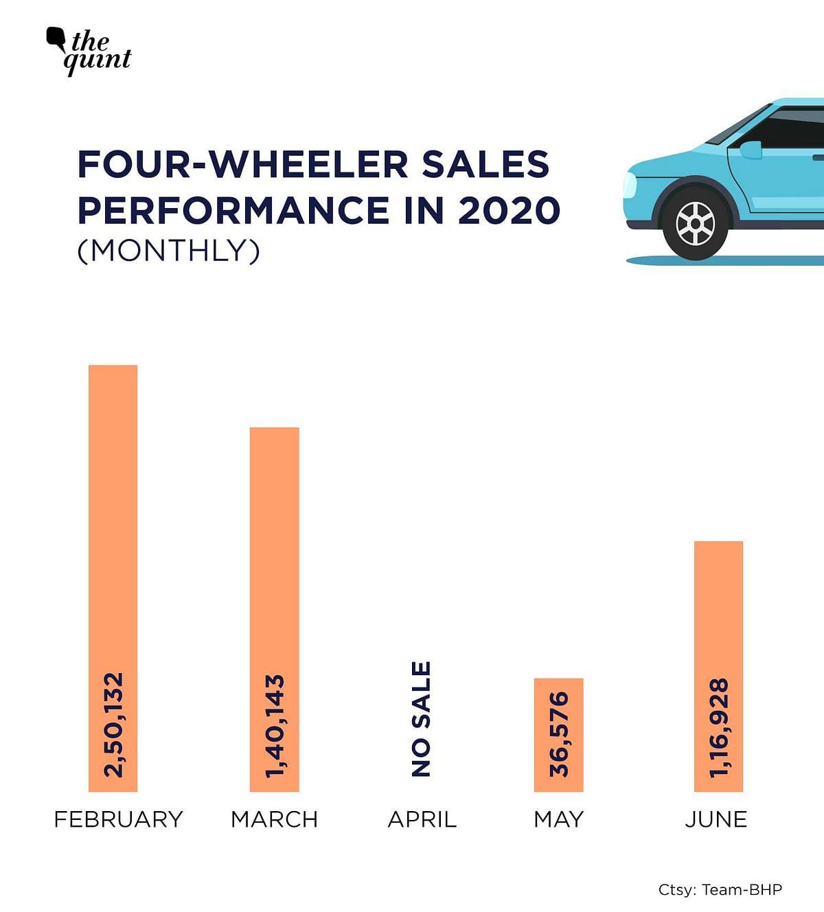 Monthly passenger vehicles sales for 2020 post lockdown.