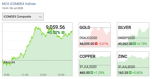 Gold and silver prices on 6 July 2020