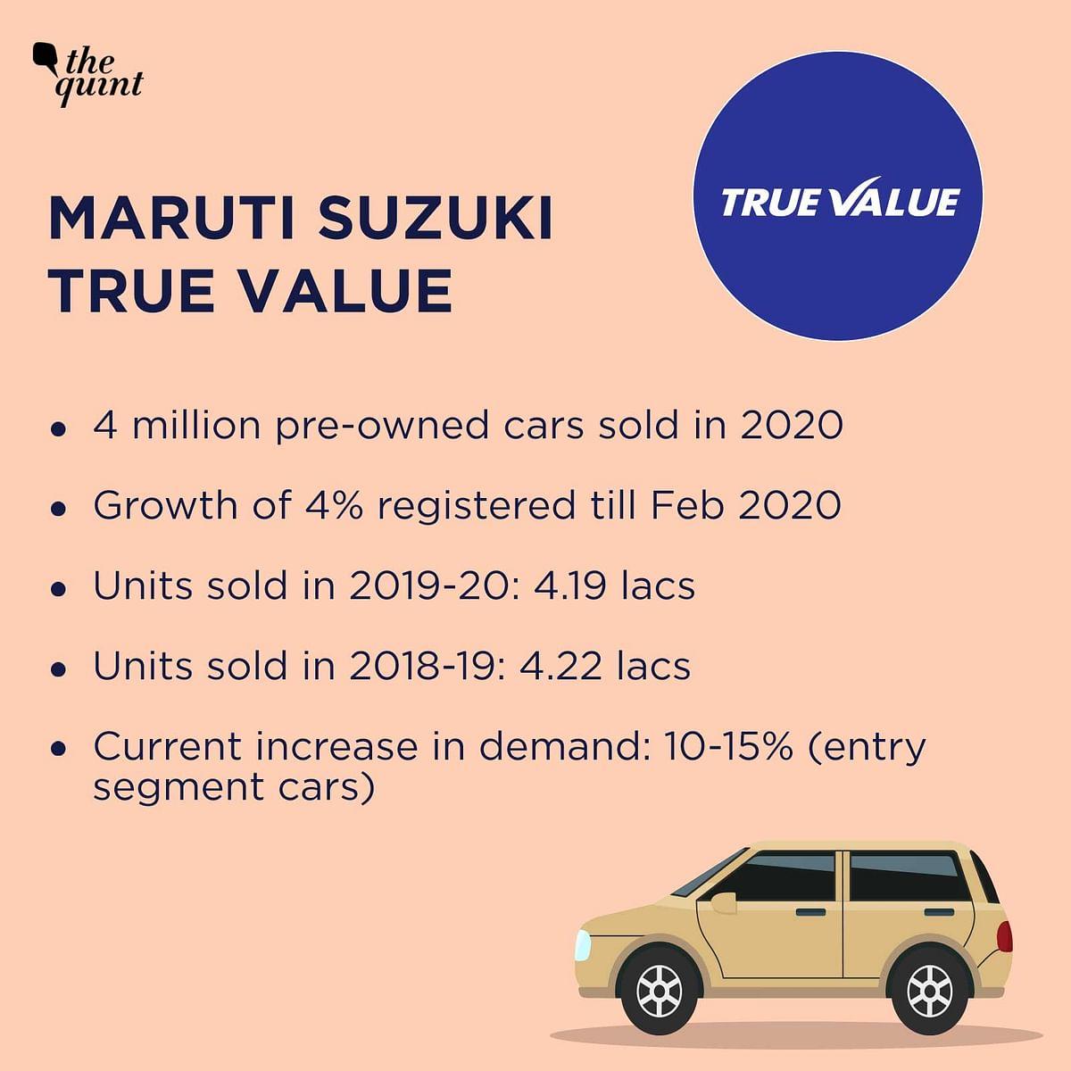 Maruti Suzuki True Value sold 4.19 lacs units in 2020.