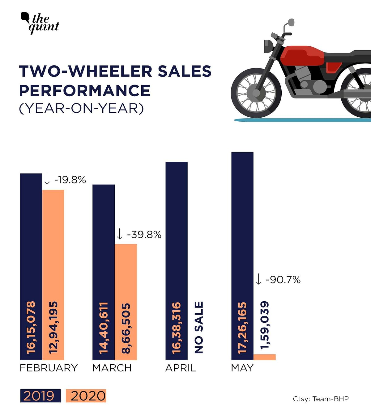 Monthly year-on-year sales performance of two-wheelers in India.
