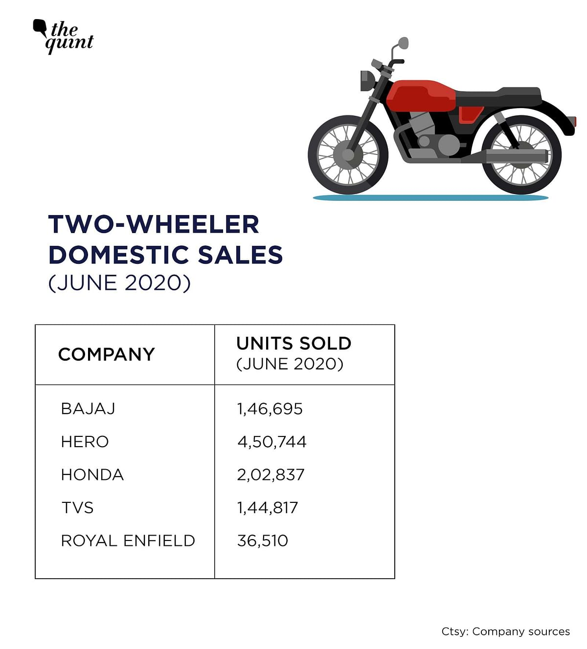 Two-wheeler domestic sales have picked up in June.