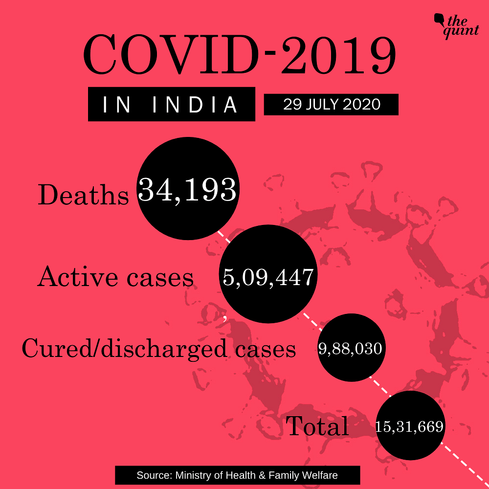 With 1 Lakh New Cases in 48 Hrs, India's COVID Tally Over 15.31 L