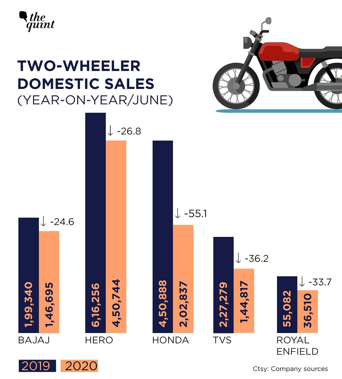 Here's how each two-wheeler manufacturer performed in June compared to last year.