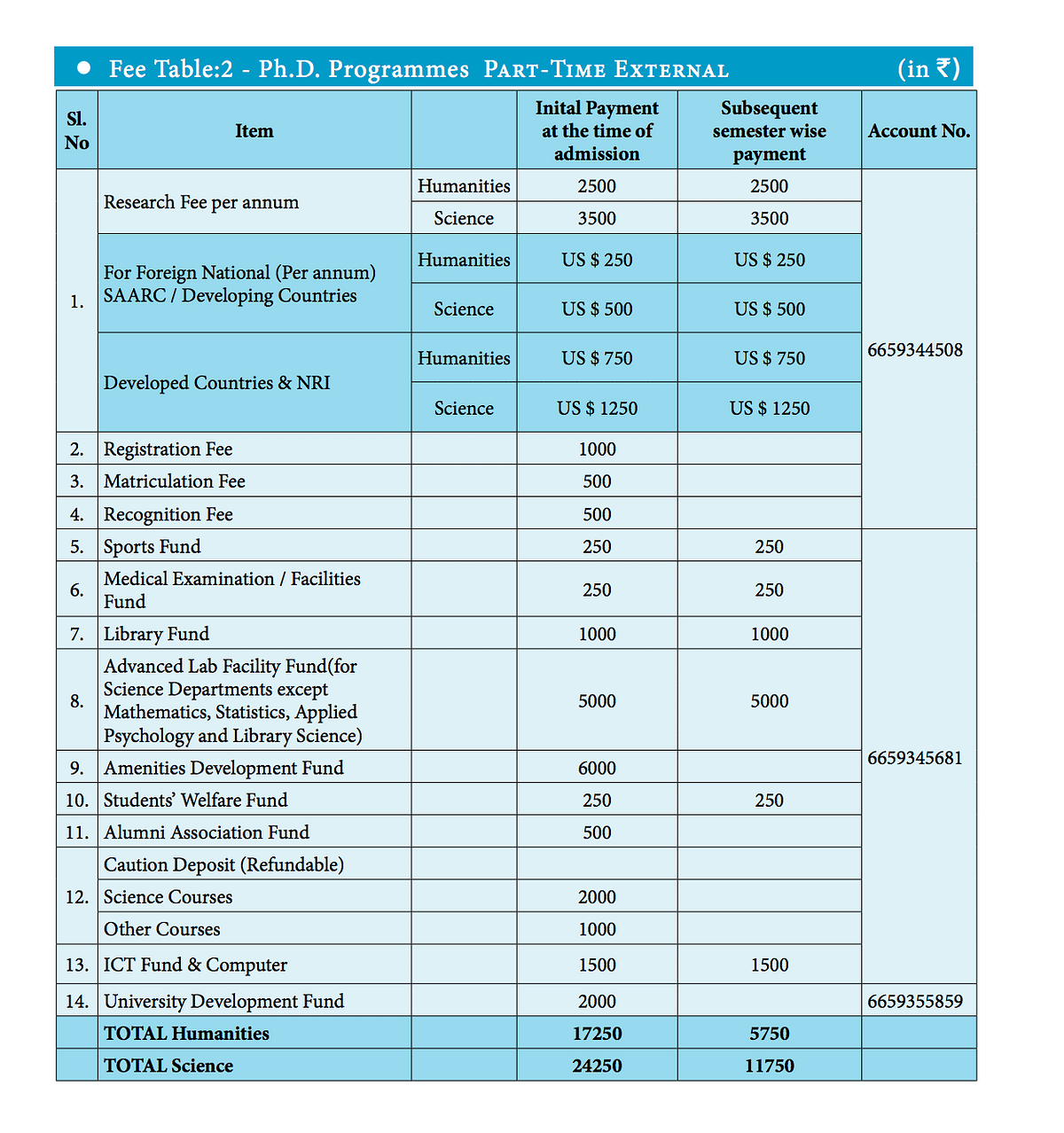 The fees structure for Ph.D. programmes.