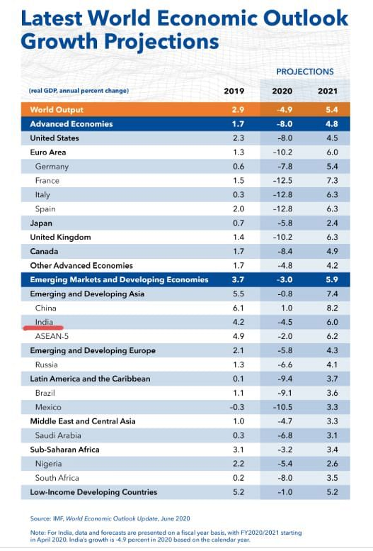 BJP's Infographic on India's Growth is Based on Old Data From IMF!