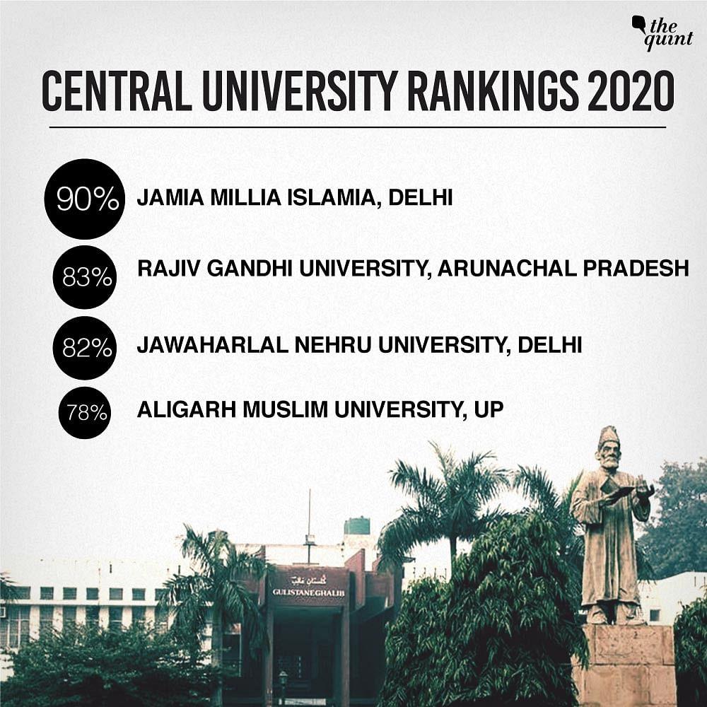 Jamia Beats JNU & AMU, Ranks First in List of Central Universities