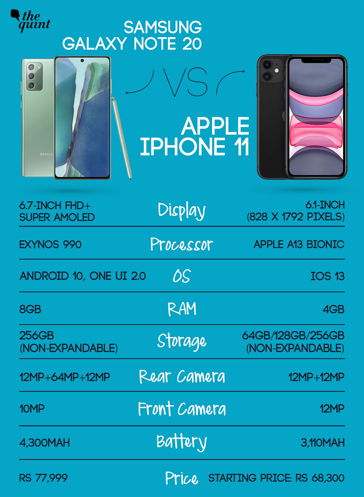 A spec to spec comparison between the Note 20 and the iPhone 11.