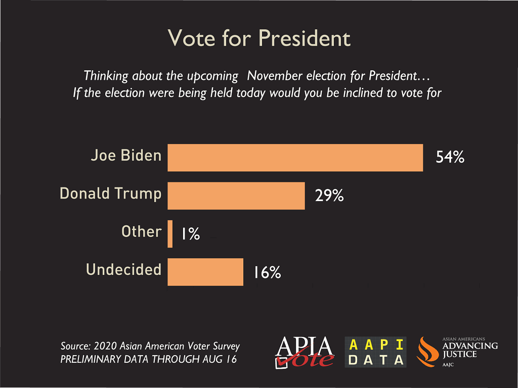 Research has found that registered Asian Americans lean heavily towards supporting Democratic candidate Joe Biden in 2020.