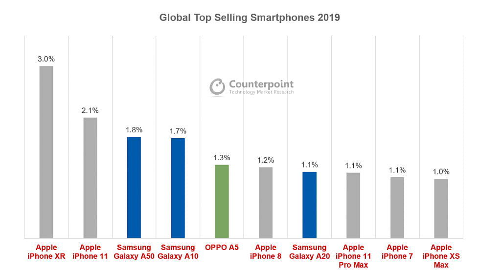 Six of the top ten phones are Apple devices.