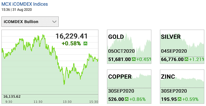 Gold and silver futures on 31 August.