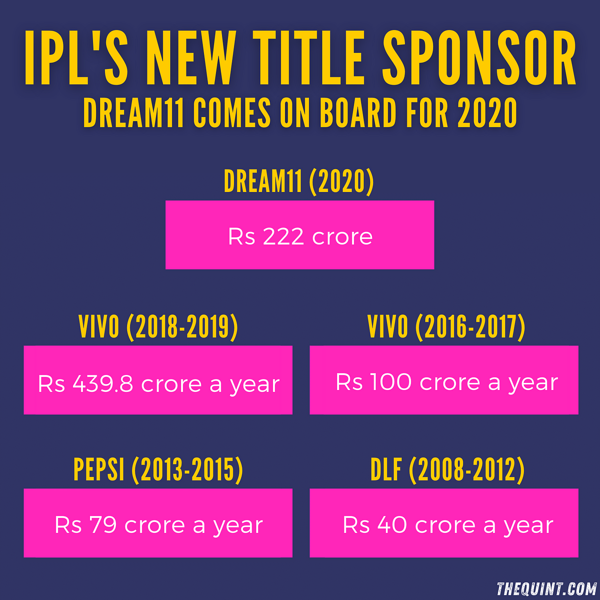 Dream11 Wins IPL Title Sponsorship For Rs 222 Crore: Reports