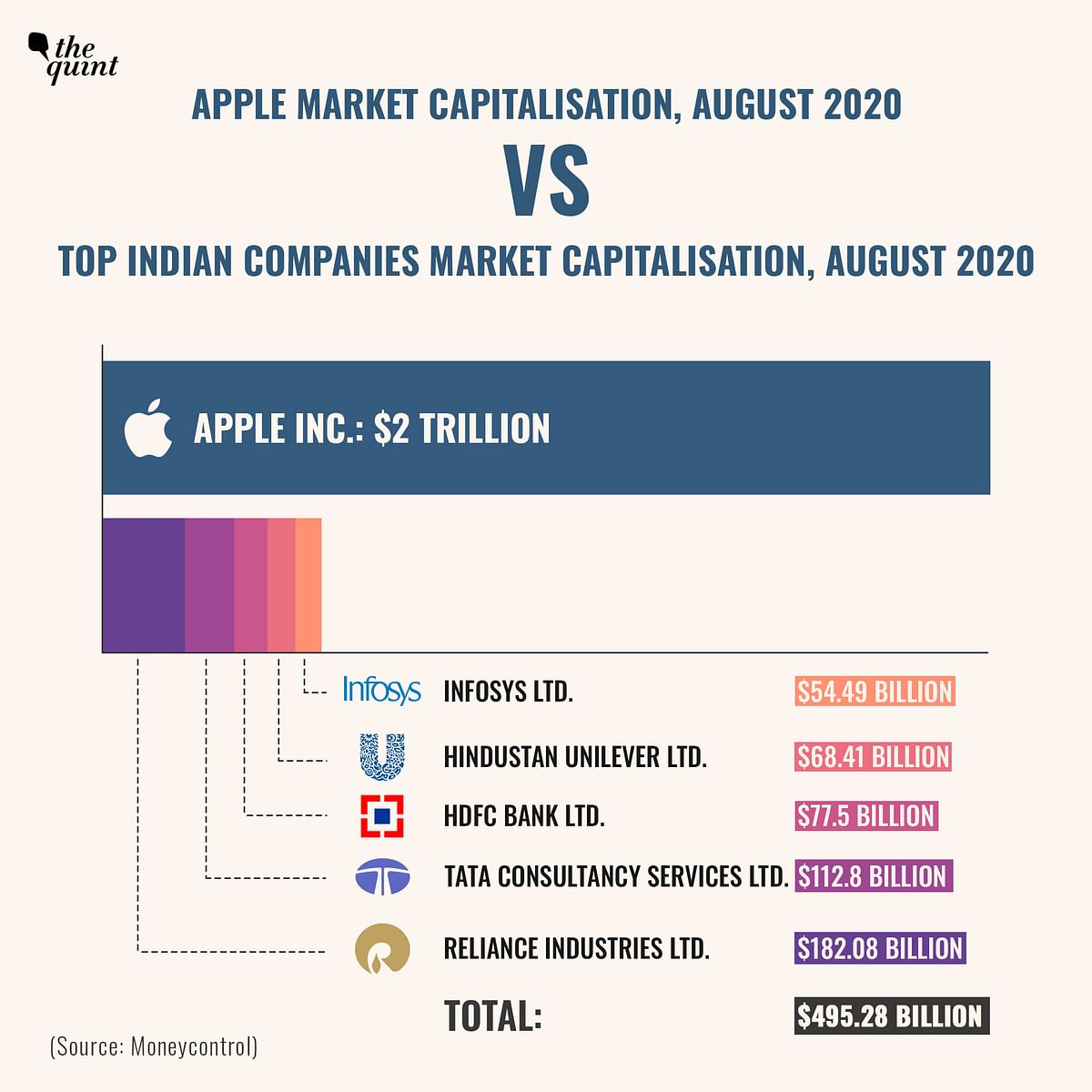 Here's a comparison between Apple market cap and market cap of top Indian companies.