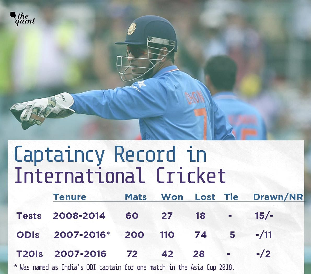 Every Record Dhoni Held, On The Day Of His Team India Retirement