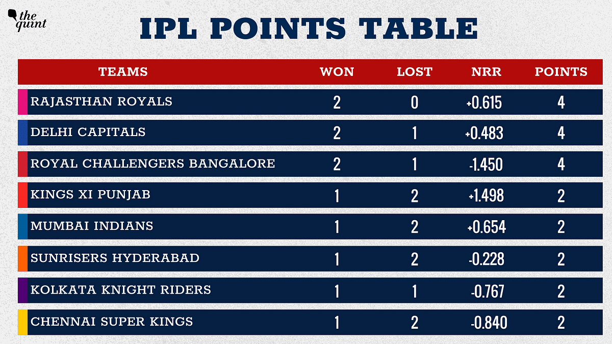 IPL 2020 Points Table: SRH Move Up to 7 After Their First Win